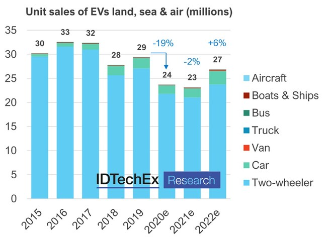 "Chart represents BEV and PHEV cars, vans, trucks, buses and E2W, and BEV, PHEV and HEV boats, ships and aircraft. Source: ""Electric Vehicles: Land, Sea and Air 2021-2041"" (www.IDTechEx.com/EV) (PRNewsfoto/IDTechEx)"