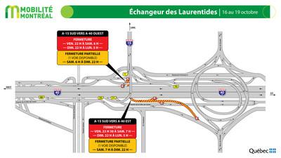 Échangeur des Laurentides, fin de semaine du 16 octobre (Groupe CNW/Ministère des Transports)