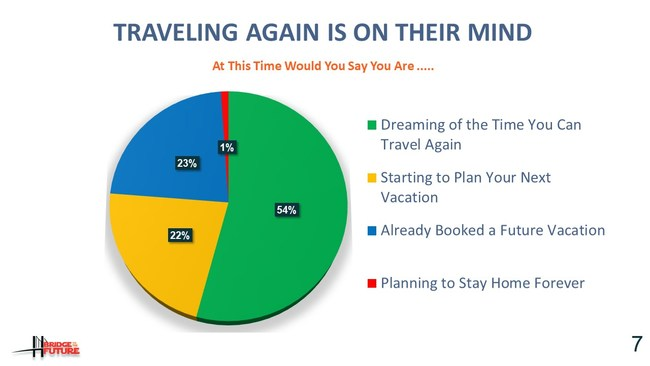 Travel Leaders Group survey of nearly 3,000 frequent travelers indicate that 45 percent of respondents have already made plans or are starting to make finite plans for their next vacation, while 54 percent say they are dreaming of when they can travel again.
