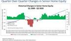 Senior Housing Wealth Reaches Record $7.70 Trillion