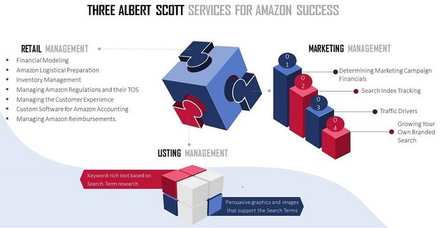 Albert Scott Amazon eCommerce Services