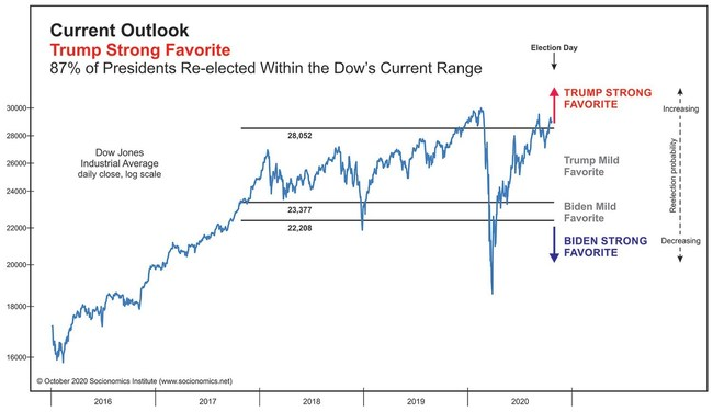 Want to forecast an election without polling a single person? This chart from the Socionomics Institute shows key levels to watch in the Dow Jones Industrial Average to anticipate the winner of the 2020 presidential race.