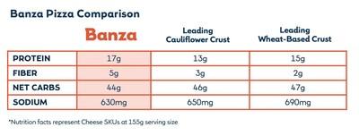 Banza Pizza Nutrition Comparison Chart