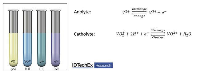 Figure 1. Right Side - Chemical reaction taking place at the anode, and cathode interface. Left Side - Different colours of the Vanadium electrolyte due to the different oxidation states. Source: IDTechEx, www.IDTechEx.com/Redox (PRNewsfoto/IDTechEx)