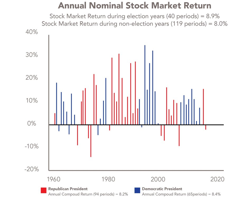 Stock market performance under Republican and Democratic presidents, 1960-2020.