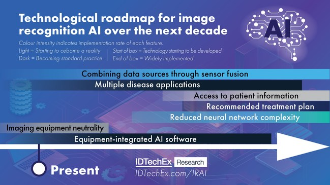 The technological roadmap for image recognition AI over the next decade. Source: IDTechEx Research. For more information: www.IDTechEx.com/IRAI