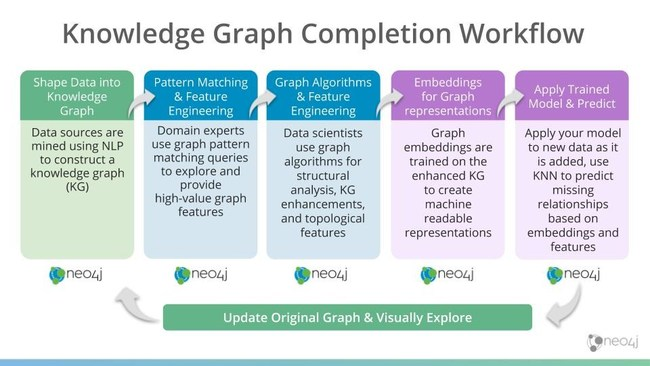 This image shows a knowledge graph completion workflow. Neo4j for Graph Data Science 1.4 now enables an end-to-end workflow for graph machine learning tasks such as knowledge graph completion.