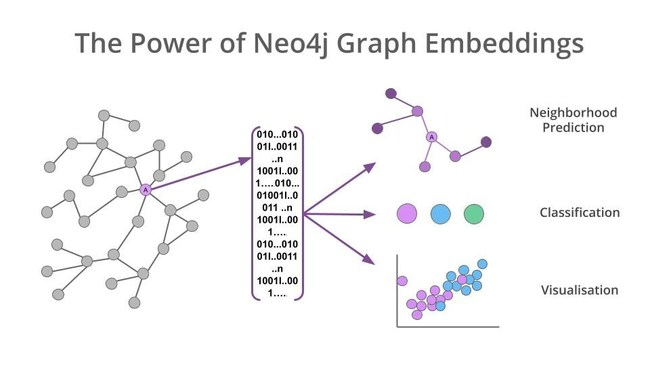 Graph embeddings are a powerful tool to abstract the complex structures of graphs and reduce their dimensionality. This technique opens up a wide range of uses for graph-based machine learning.