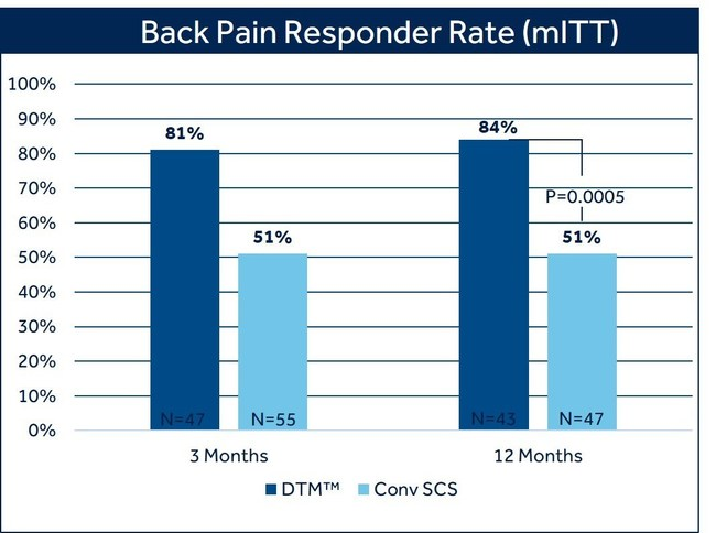 Back Pain Responder Rate (mITT)
