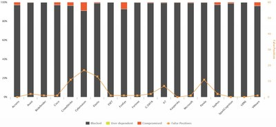 Test-Chart Enterprise Endpoint Solutions by AV-Comparatives (PRNewsfoto/AV-Comparatives)