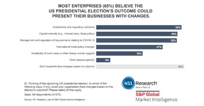 Most Enterprises (65%) Believe The US Presidential Election's Outcome Could Present Their Businesses With Changes.