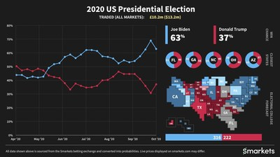 A Smarkets US election update 21 October