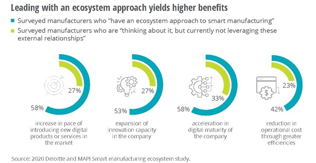 Leading with an ecosystem approach yields higher benefits