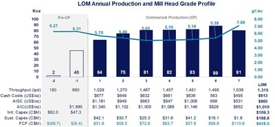 Diagram 2: Feasibility Study LOM Annual Production, Mill Head Grade, Capital and Operating Costs Profile (Base Case estimates) (CNW Group/Battle North Gold Corporation)