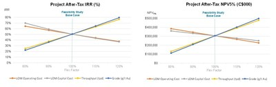 Diagram 4: Sensitivity Graphs ? Impact of changes in LOM Capital Costs, Operation Costs, Throughput, and Grade on After-Tax IRR and NPV5% (CNW Group/Battle North Gold Corporation)
