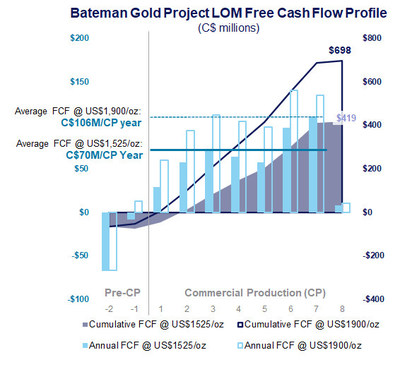 Diagram 3: Feasibility Study LOM Annual and Cumulative FCF Profile at Gold Price Scenarios of US$1,525/oz and US$1,900/oz (CNW Group/Battle North Gold Corporation)