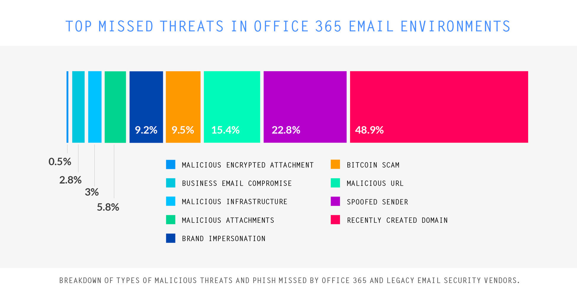 New Area 1 Security Research Uncovers One Million Ways Attackers Breach Office 365 Email