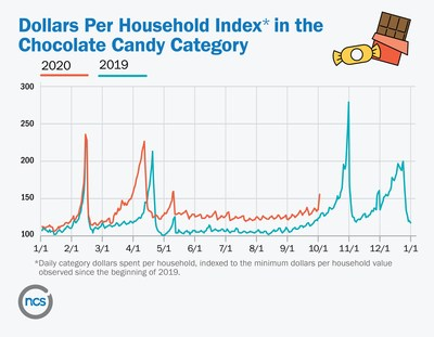 Dollars Per Household Index in the Chocolate Candy Category