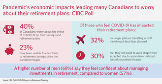 CIBC Poll: COVID-19 Impact on Retirement Planning (CNW Group/CIBC)