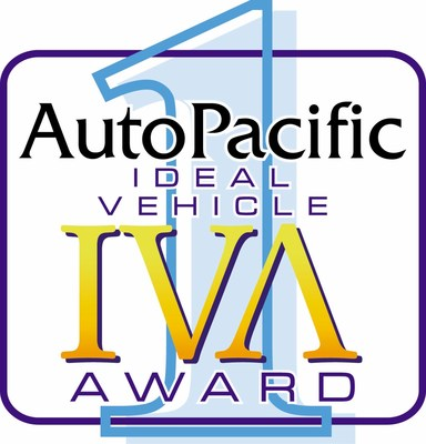AutoPacific's annual Ideal Vehicle Awards recognize vehicles that best meet owners' expectations for the product. When asked what they would change about their new vehicle, buyers who want the least change are driving their ideal vehicle. The 2020 awards are based on responses from more than 73,000 owners of new vehicles across all major manufacturers.