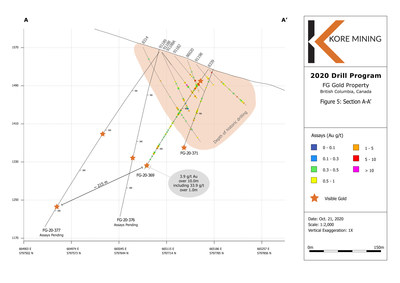Figure 5 –Cross Section A-B With Visual Gold Intercepts (CNW Group/Kore Mining)