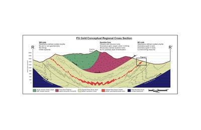 Figure 3 – Conceptual Regional Cross Section R - R' (CNW Group/Kore Mining)