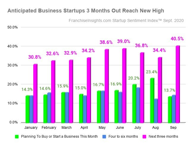 Intent to startup business 3 months out highest recorded