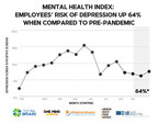 According to The Mental Health Index: U.S. Workers Show Signs of Improved Focus; Yet Remain Significantly at Risk for Depression and General Anxiety