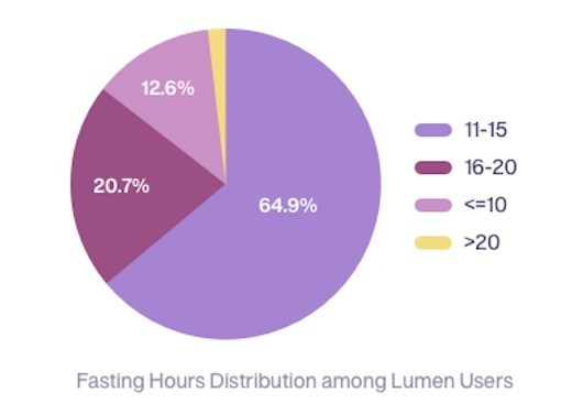 Measuring metabolism with Lumen