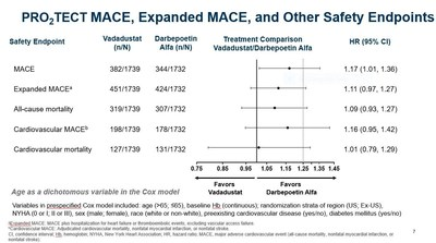 Global Phase 3 Clinical Trials of Vadadustat vs. Darbepoetin Alfa for Treatment of Anemia in Patients With Non–Dialysis-Dependent Chronic Kidney Disease: PRO2TECT MACE, Expanded MACE, and Other Safety Endpoints