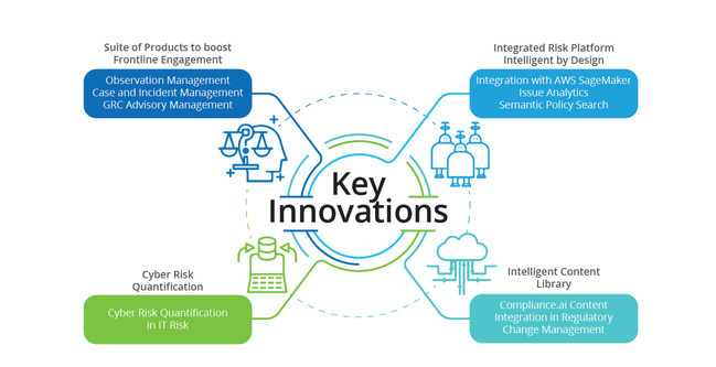 MetricStream Launches New Innovations on M7 Integrated Risk Platform, Empowering Organizations to Accelerate Sustainable Growth with Risk-Aware Decisions. New innovations enable organizations to ensure integrity, resilience and brand reputation with the industry first integrated risk platform that is intelligent by design.