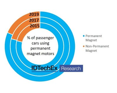 """The percentage of electric and plug-in hybrid cars using permanent-magnet based motors has been rising in recent years. Source: IDTechEx, """"Materials for Electric Vehicles 2020-2030"""", www.IDTechEx.com/EVMaterials"""