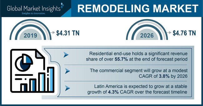 Remodeling Market size is likely to surpass USD 4.76 trillion by 2026; according to a new research report by Global Market Insights, Inc.
