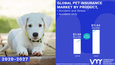 Pet Insurance Market Analysis & Forecast, 2020-2027