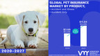 Pet Insurance Market Worth $ 11.84 Billion, Globally, by 2027 at 15.65% CAGR: Verified Market Research