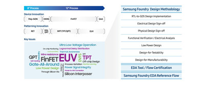 Samsung's foundry ecosystem certifies Ansys signoff tools for use with all FinFET process nodes.