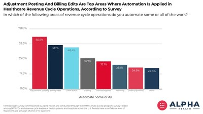 Adjustment posting and billing edits are top areas where automation is applied in healthcare revenue cycle operations, according to survey.