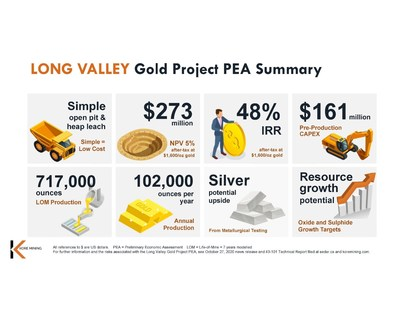 FIGURE 1: FINAL LONG VALLEY PEA INFOGRAPHIC SUMMARY (CNW Group/Kore Mining)