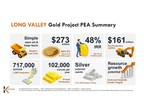 KORE Mining Announces Filing of the Positive Long Valley PEA Technical Report with After-Tax US$ 273m NPV5% and 48% IRR at US $1,600 Gold
