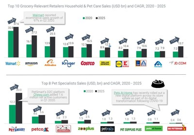 Source: Edge by Ascential Retail Insight, 2020. Data sourced August 2020, variations may occur after this time.