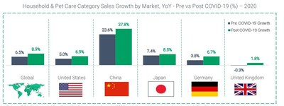 Source: Edge by Ascential Retail Insight. Data sourced August 2020, variations may occur on data sourced after this time. Growth rates derived in USD.
