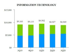 EXHIBIT H-2 Information Technology