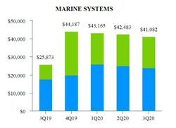 EXHIBIT H-2 Marine Systems