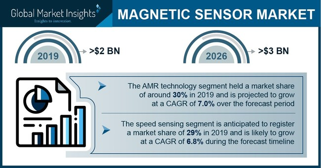 Some of the major magnetic sensor market participants include Infineon Technologies AG, Honeywell In