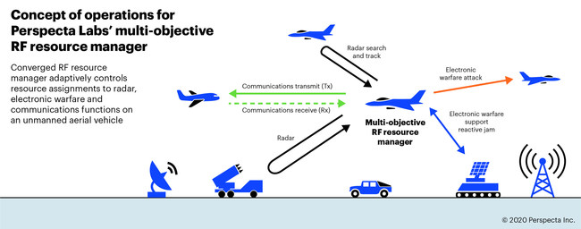 Concept of operations for Perspecta Labs' multi-objective RF resource manager.