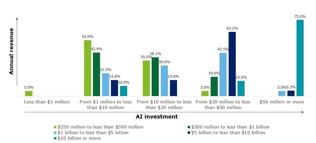 Organizations with higher annual revenue invest more heavily in AI. Note: Total number of respondents, N=120 (US=87, other global regions=33). Source: Deloitte's State of AI in the Enterprise, 3rd Edition survey