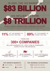 10 Facts About the In Vitro Diagnostics Market...