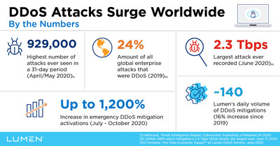 DDoS Attacks By the Numbers