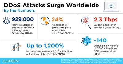 Los ataques DDoS en cifras