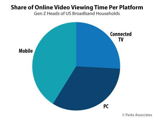 Parks Associates: Share of Online Video Viewing Time Per Platform